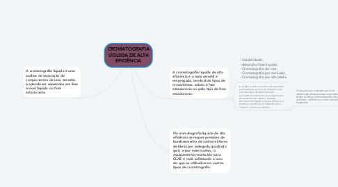 Mind Map: CROMATOGRAFIA LÍQUIDA DE ALTA EFICIÊNCIA