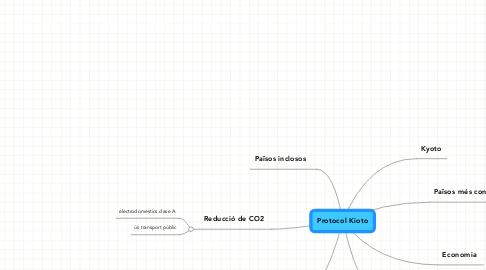 Mind Map: Protocol Kioto
