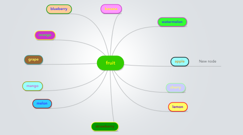 Mind Map: fruit