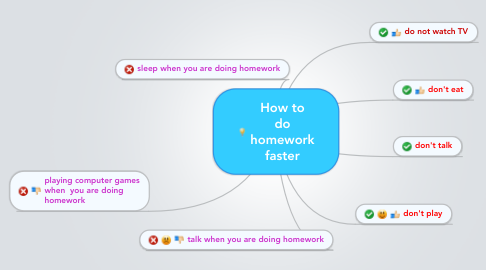 Mind Map: How to do homework faster
