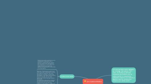 Mind Map: Los cuasicontratos