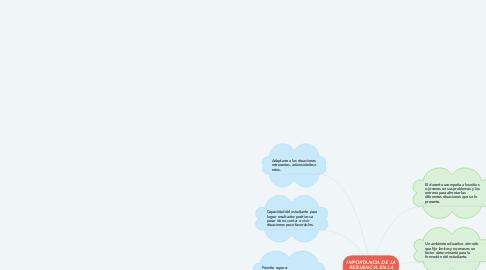 Mind Map: IMPORTANCIA DE LA RESILIENCIA EN LA EDUCACIÓN