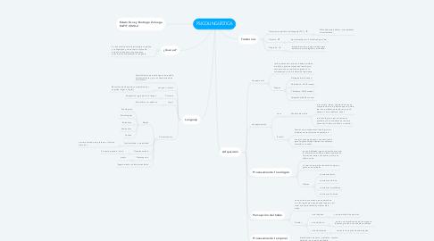 Mind Map: PSICOLINGÜÍSTICA