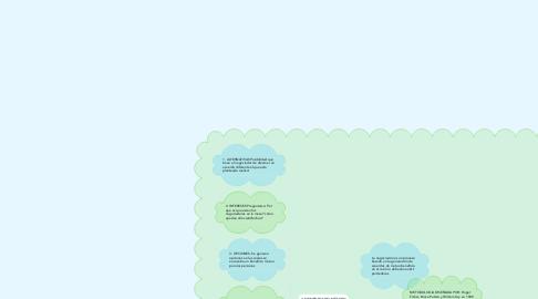 Mind Map: MODELO DE NEGOCIACION DE HARVARD