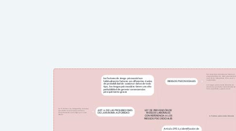 Mind Map: LEY DE PREVENCIÓN DE RIESGOS LABORALES CON REFERENCIA A LOS RIESGOS PSICOSOCIALES