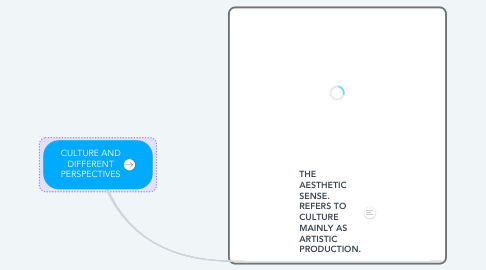 Mind Map: CULTURE AND DIFFERENT PERSPECTIVES