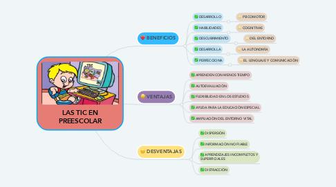 Mind Map: LAS TIC EN PREESCOLAR