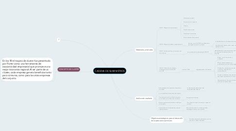 Mind Map: CADENA DE SUMINISTROS