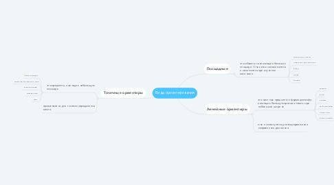 Mind Map: Виды ориентирования