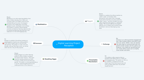 Mind Map: Digital Learning Project Reception
