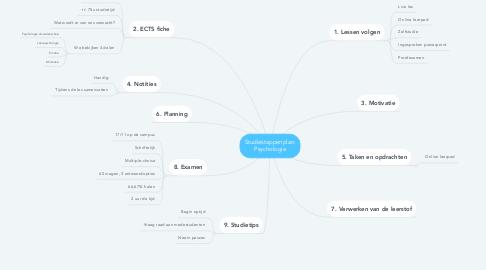 Mind Map: Studiestappenplan: Psychologie