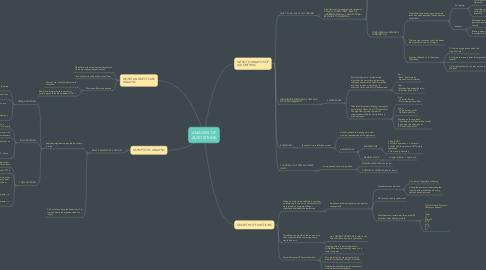 Mind Map: ANALYSIS OF ALGORITHMS