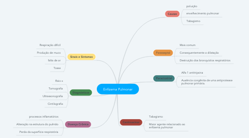 Mind Map: Enfizema Pulmonar