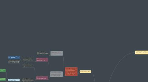 "Mind Map: ""GUILLERMO DE OCKHAM. CRISIS DE LA ESCOLÁSTICA"""
