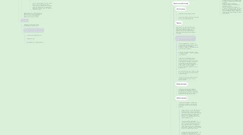 Mind Map: Market-smm