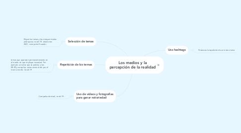 Mind Map: Opinión Pública