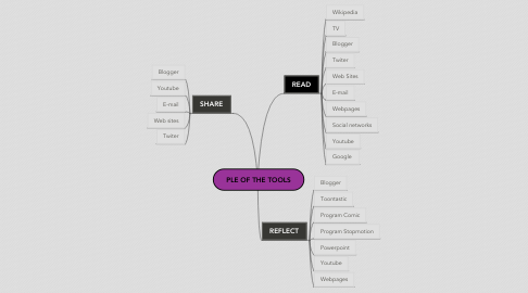 Mind Map: PLE OF THE TOOLS
