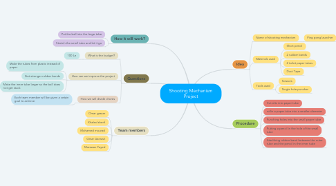 Mind Map: Shooting Mechanism Project