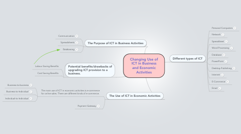 Mind Map: Changing Use of ICT in Business and Economic Activities