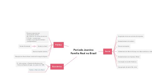 Mind Map: Período Joanino Família Real no Brasil
