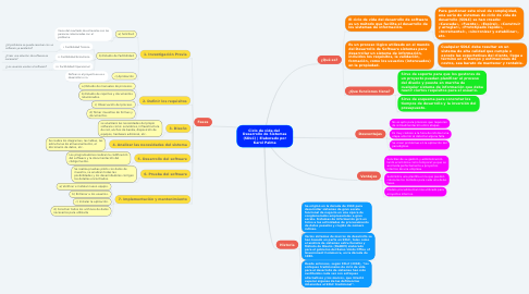 Mind Map: Ciclo de vida del  Desarrollo de Sistemas (SDLC) | Elaborado por Karol Palma