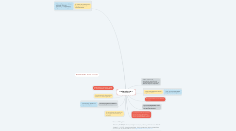 Mind Map: Pruebas Subjetivas o  Proyectivas
