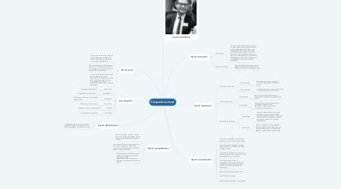Mind Map: Perspectiva moral