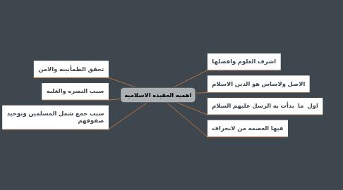 Mind Map: اهميه العقيده الاسلاميه