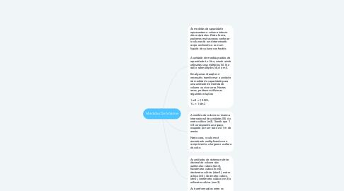 Mind Map: Medidas De Volume