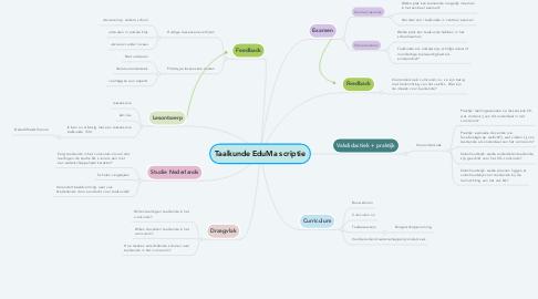 Mind Map: Taalkunde EduMa scriptie