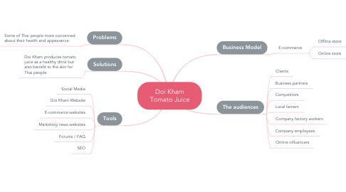 Mind Map: Doi Kham Tomato Juice