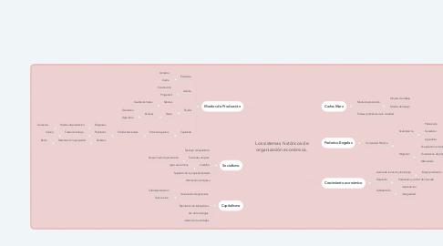 Mind Map: Los sistemas históricos de organización económica.