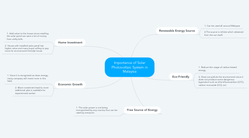 Mind Map: Importance of Solar Photovoltaic System in Malaysia