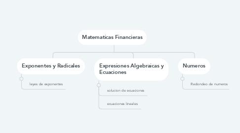 Mind Map: Matematicas Financieras