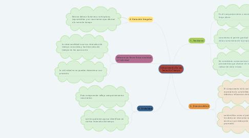 Mind Map: Componentes De Las Series De Tiempo