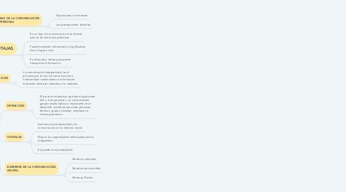 Mind Map: COMUNUCACION EN EL SER HUMANO