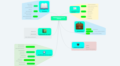 Mind Map: FUNDAMENTOS DE LOS COSTOS