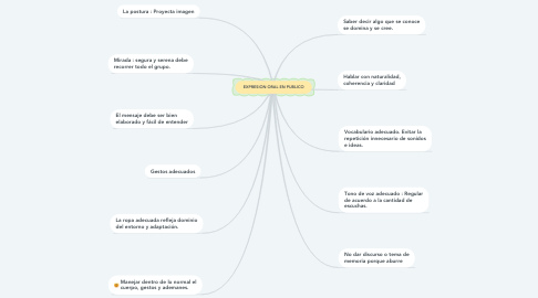 Mind Map: EXPRESION ORAL EN PUBLICO
