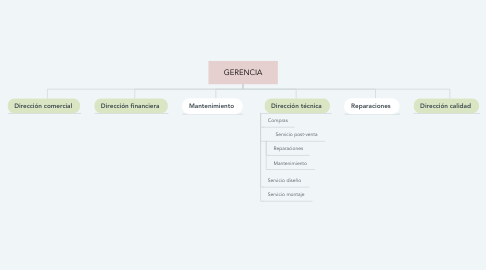 Mind Map: GERENCIA