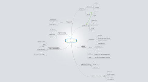 Mind Map: Sexual Abuse