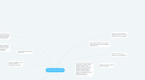 Mind Map: La presentación en público