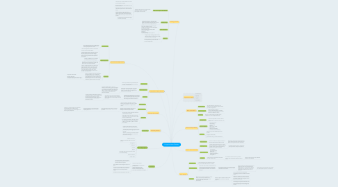 Mind Map: Congenital Heart Diseases