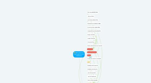 Mind Map: METODOS DE VALORACIÒN DE EMPRESAS