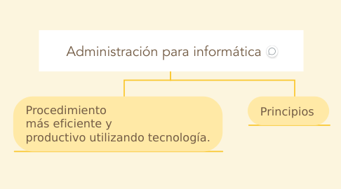 Mind Map: Administración para informática