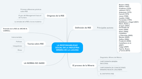 Mind Map: LA RESPONSABILIDAD SOCIAL EN LA INDUSTRIA MINERA DE LA LAGUNA