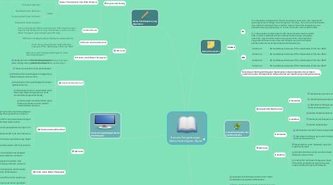 Mind Map: Rencana Pengembangan Media Pembelajaran Digital