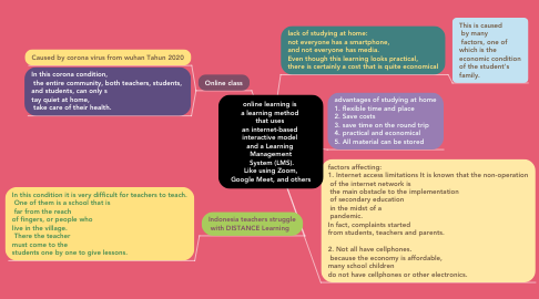 Mind Map: online learning is  a learning method  that uses  an internet-based  interactive model  and a Learning  Management  System (LMS). Like using Zoom, Google Meet, and others