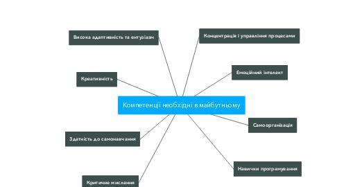 Mind Map: Компетенції необхідні в майбутньому
