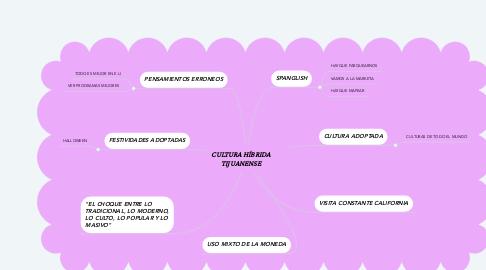 Mind Map: CULTURA HÍBRIDA TIJUANENSE