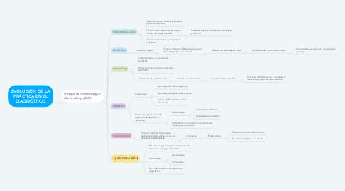 Mind Map: EVOLUCIÓN DE LA PRÁCTICA EN EL DIAGNÓSTICO
